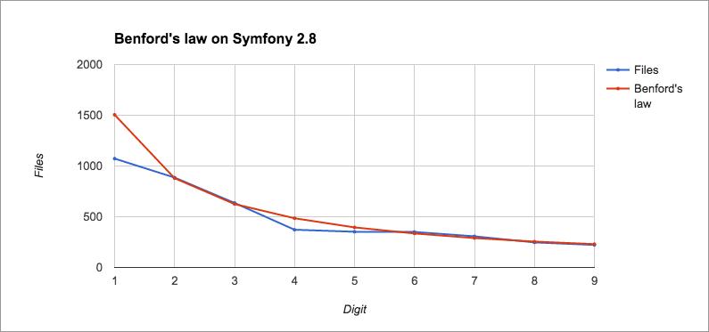 Benford's law in frameworks